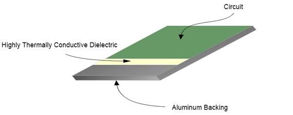 Aluminum Based PCB | PCBCart