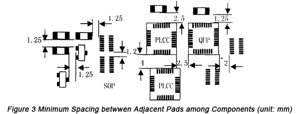 Min Spacing between Adjacent PADs among Components | PCBCart
