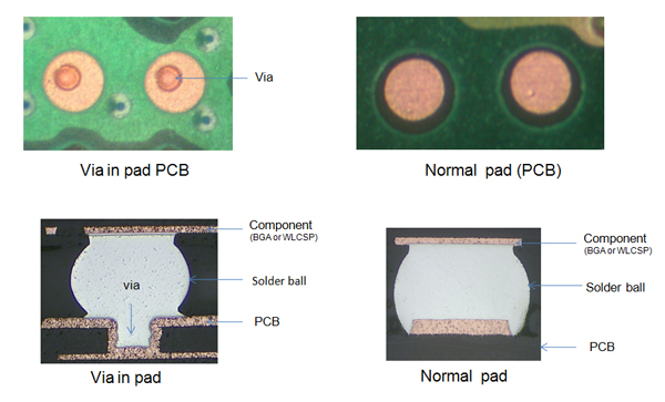 Via in PAD PCB and Normal PCB | PCBCart