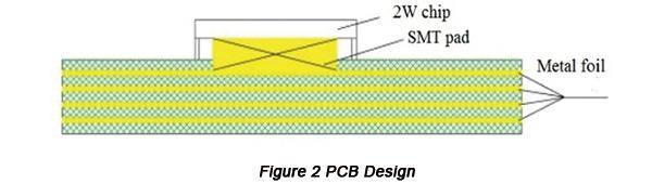 PCB Design | PCBCart