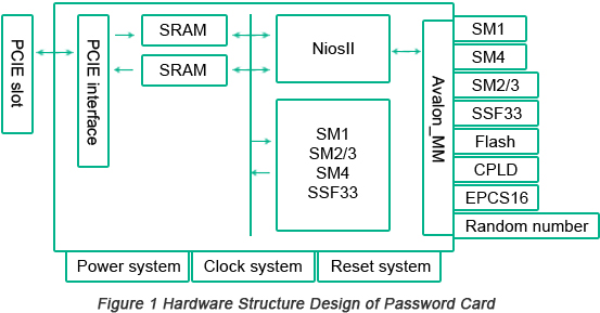 High-Speed Password Card,PCIE