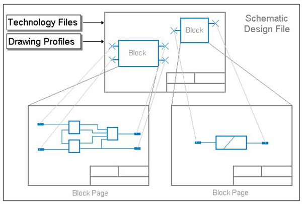 Design PCB with Pulsonix | PCBCart