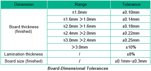 PCB Dimensional Tolerances | PCBCart
