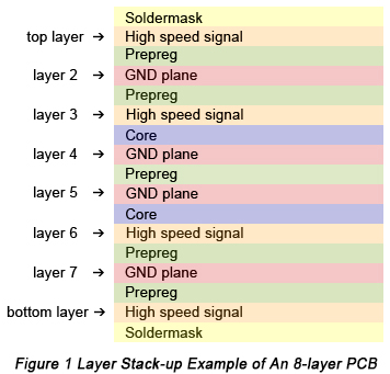 8-layer PCB Layer Stack-up | PCBCart
