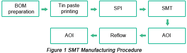 SMT Manufacturing Procedure | PCBCart