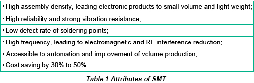 Attributes of SMT | PCBCart