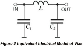 Equivalent Electrical Model of Vias | PCBCart