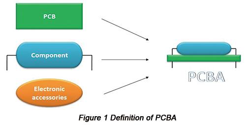 PCBA的定义|  PCBCart