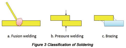 焊接类别|  PCBCart