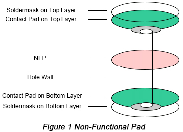 non-functional pads,Vias of high-speed PCB