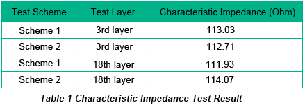 Characteristic Impedance Test Result | PCBCart