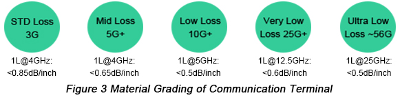 Material Grading of Communication Terminal | PCBCart