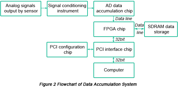 Flowchart of Data Accumulation System | PCBCart