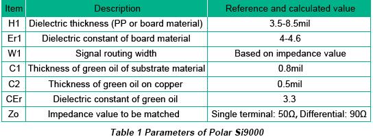 Parameters of Polar Si9000 | PCBCart