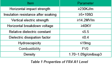 Properties of FR4 A1 Level | PCBCart