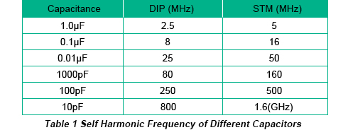 Self Harmonic Frequency of Different Capacitors | PCBCart