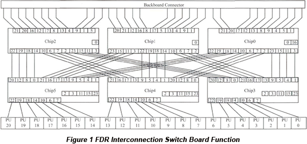 High Density FDR Interconnection Switch Boards