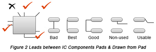Design of leads between IC circuit component pads and leads | PCBCart