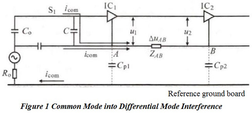 PCB layout, EMC