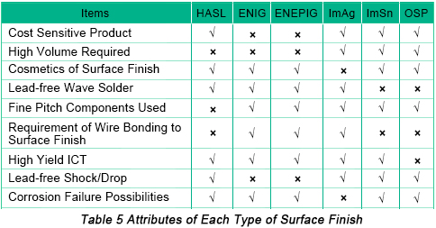 Which Surface Finish to Chose | PCBCart