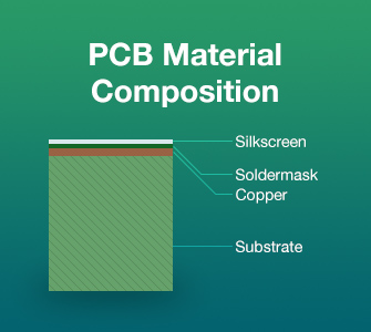 PCB Material Composition | PCBCart