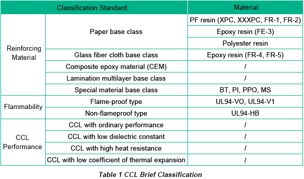 Copper Clad Laminate Classification