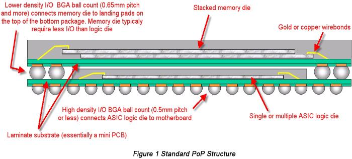 surface mount assembly procedure of pop components pcbcart rh pcbcart com
