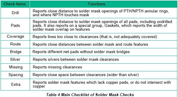 Free DFM Checklist | PCBCart