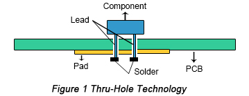 Thru-hole technology | PCBCart