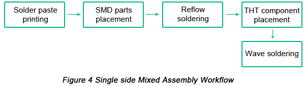 Single-side Mixed PCB Assembly Workflow | PCBCart