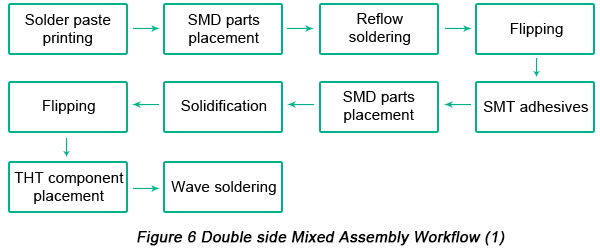 Double side Mixed PCB Assembly workflow | PCBCart